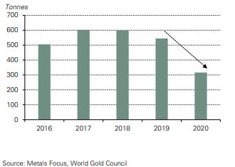 world, gold, council, analysis, capital, stock, bond, dionica, obveznica